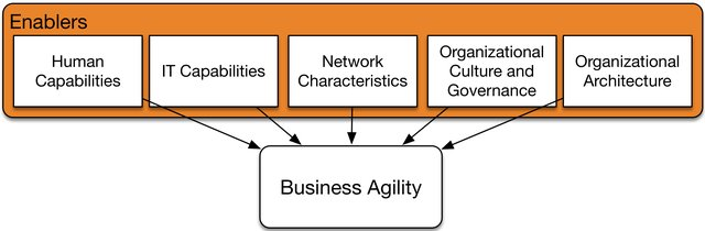 Enablers of business agility