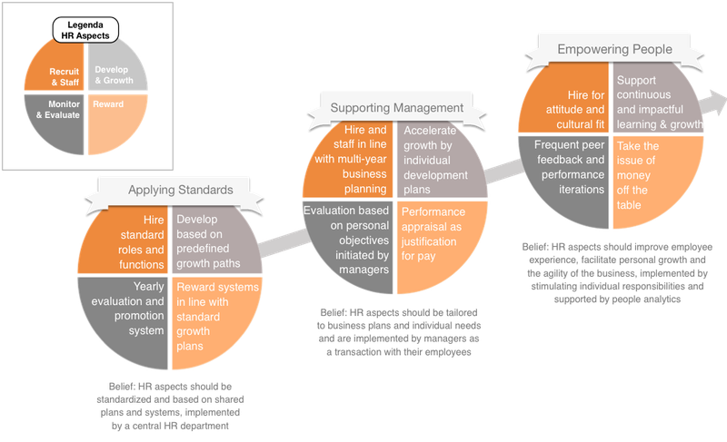 Reinventing HR practices in an Agile organization | Insights