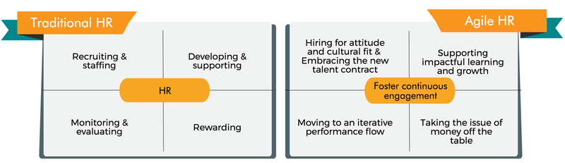 traditional vs agile HR