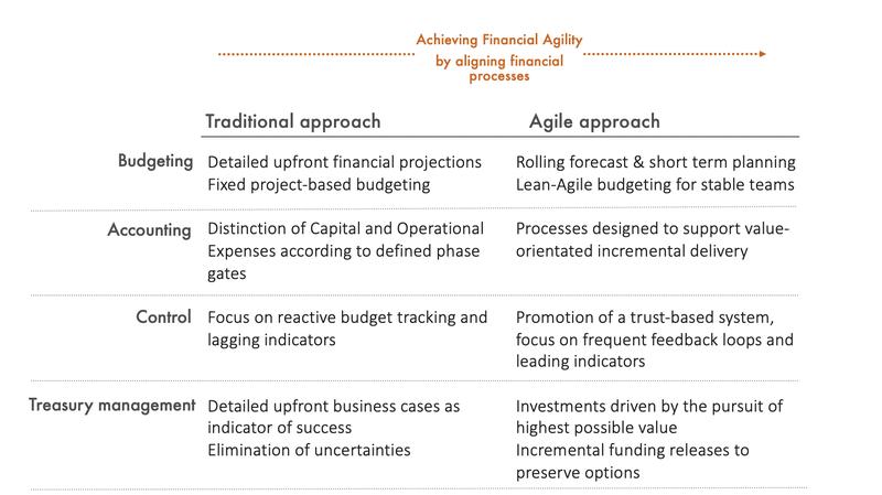 Finance processes: traditional vs. agile