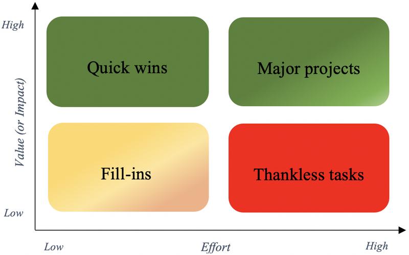 Value vs Effort matrix (2)