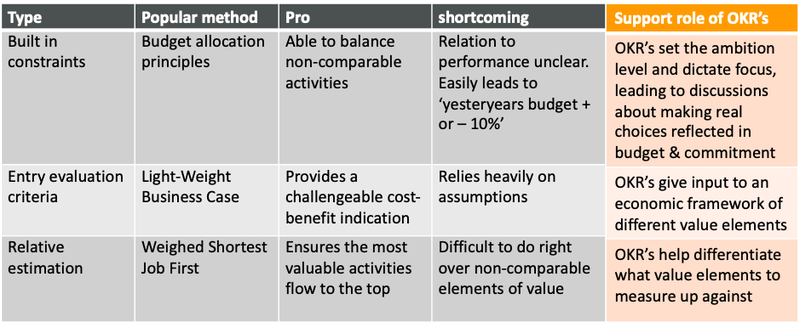 Supporting role of strategic themes in prioritization.png