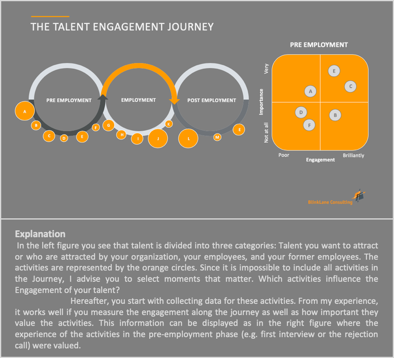 An example of an Talent Engagement Journey